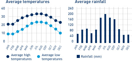 Graph of Barbados weather